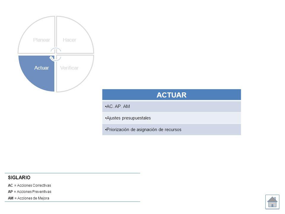 SIGLARIO AC = Acciones Correctivas AP = Acciones Preventivas AM = Acciones de Mejora ACTUAR AC. AP. AM Ajustes presupuestales Priorización de asignaci
