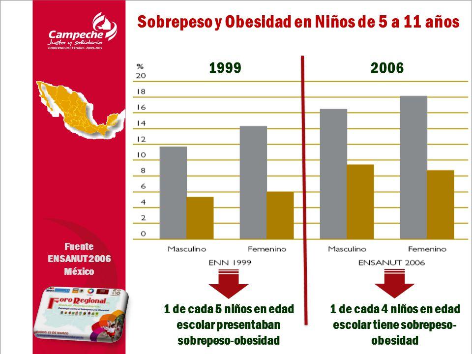 1999 1 de cada 5 niños en edad escolar presentaban sobrepeso-obesidad 1 de cada 4 niños en edad escolar tiene sobrepeso- obesidad 2006 Fuente ENSANUT 2006 México Sobrepeso y Obesidad en Niños de 5 a 11 años