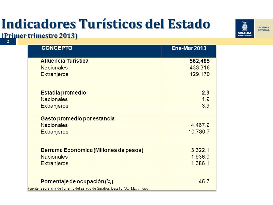 Indicadores Turísticos del Estado (Primer trimestre 2013) 2
