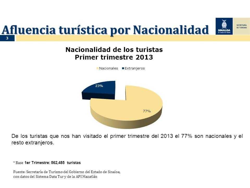 Afluencia turística por Nacionalidad De los turistas que nos han visitado el primer trimestre del 2013 el 77% son nacionales y el resto extranjeros. *