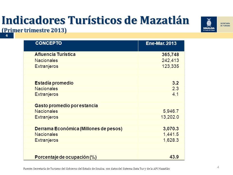 Indicadores Turísticos de Mazatlán (Primer trimestre 2013) 4 Fuente: Secretaría de Turismo del Gobierno del Estado de Sinaloa, con datos del Sistema D