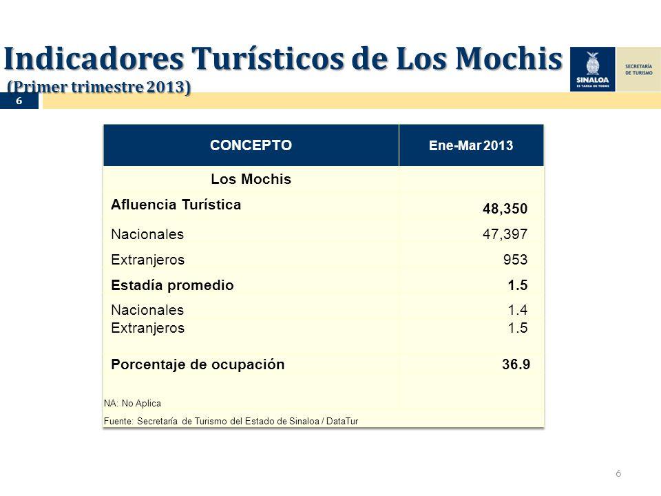 Indicadores Turísticos de Los Mochis (Primer trimestre 2013) 6 6