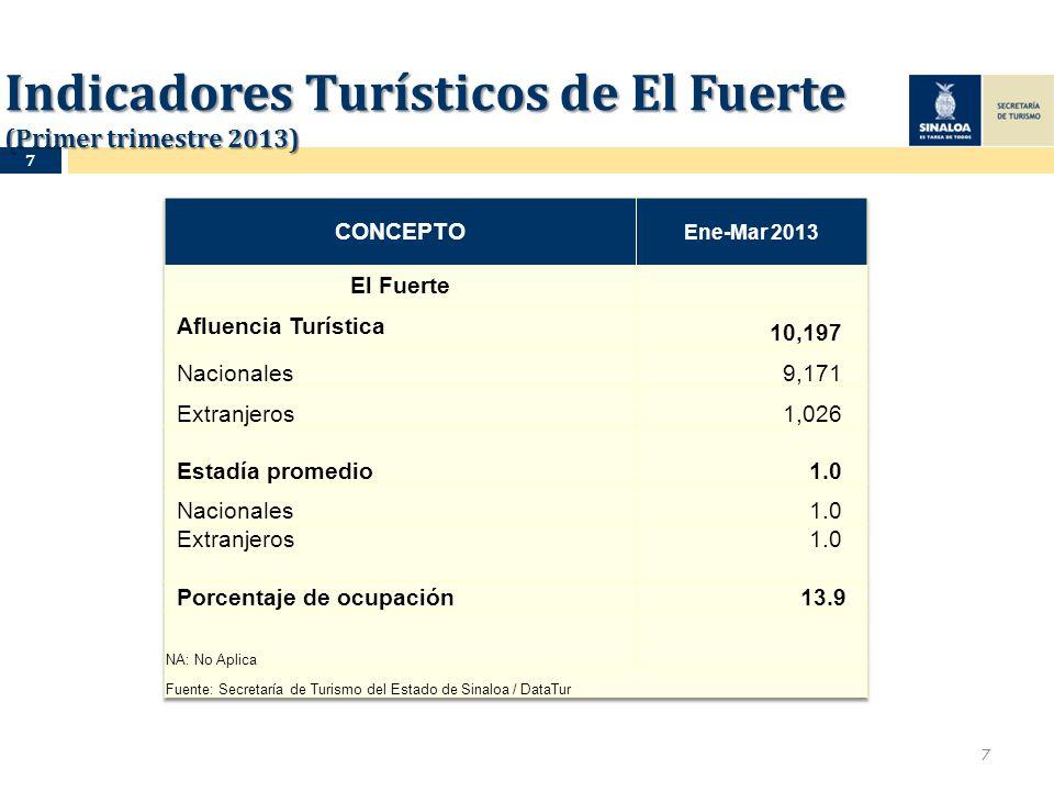 Indicadores Turísticos de El Fuerte (Primer trimestre 2013) 7 7