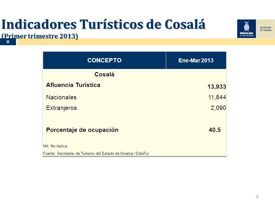 Indicadores Turísticos de Cosalá (Primer trimestre 2013) 8 8