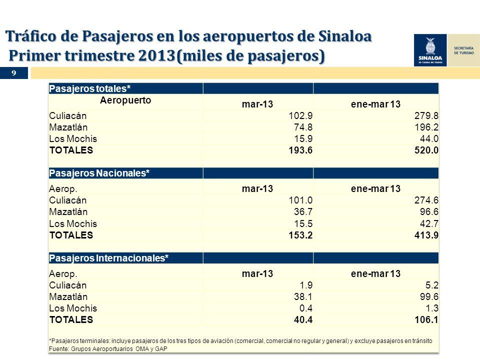Tráfico de Pasajeros en los aeropuertos de Sinaloa Primer trimestre 2013(miles de pasajeros) 9