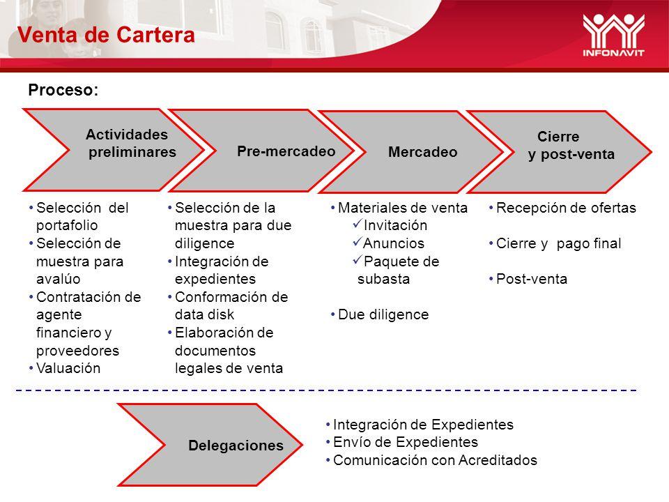 Venta de Cartera Proceso: Selección del portafolio Selección de muestra para avalúo Contratación de agente financiero y proveedores Valuación Selecció