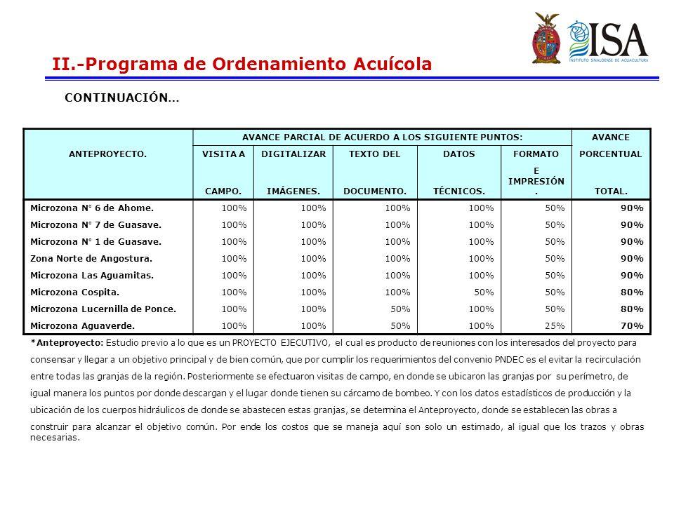 II.-Programa de Ordenamiento Acuícola AVANCE PARCIAL DE ACUERDO A LOS SIGUIENTE PUNTOS:AVANCE ANTEPROYECTO.VISITA ADIGITALIZARTEXTO DELDATOSFORMATOPORCENTUAL CAMPO.IMÁGENES.DOCUMENTO.TÉCNICOS.