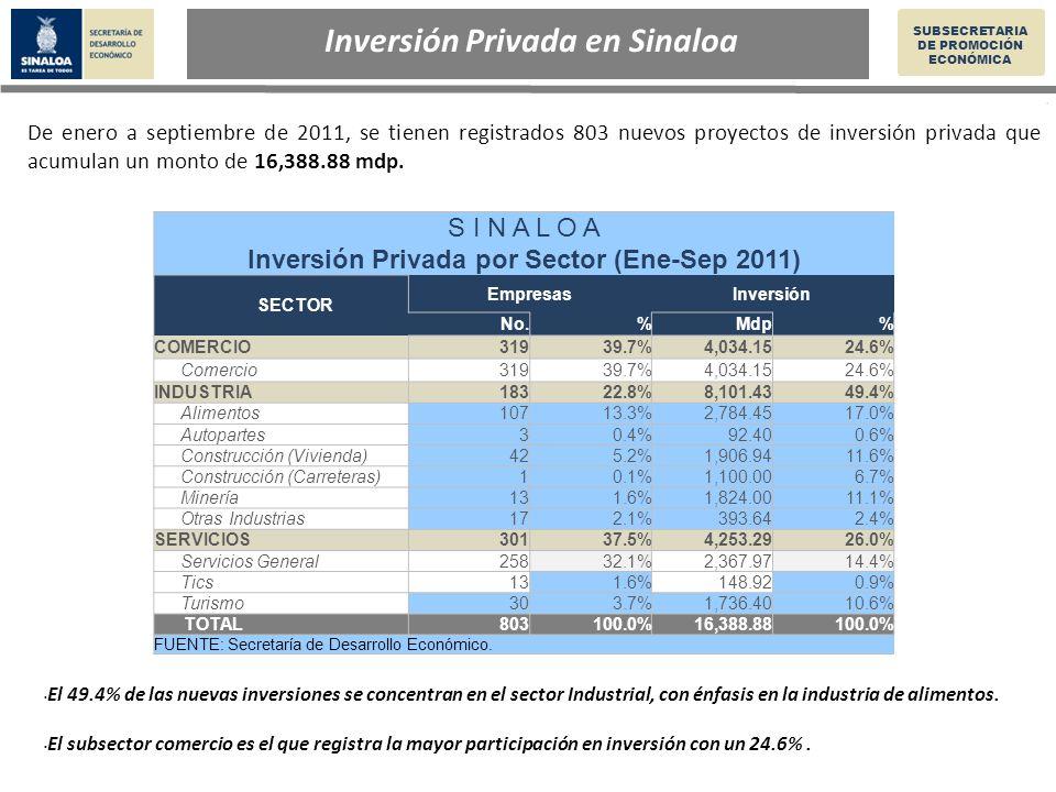 Inversión Privada en Sinaloa SUBSECRETARIA DE PROMOCIÓN ECONÓMICA De enero a septiembre de 2011, se tienen registrados 803 nuevos proyectos de inversión privada que acumulan un monto de 16,388.88 mdp.