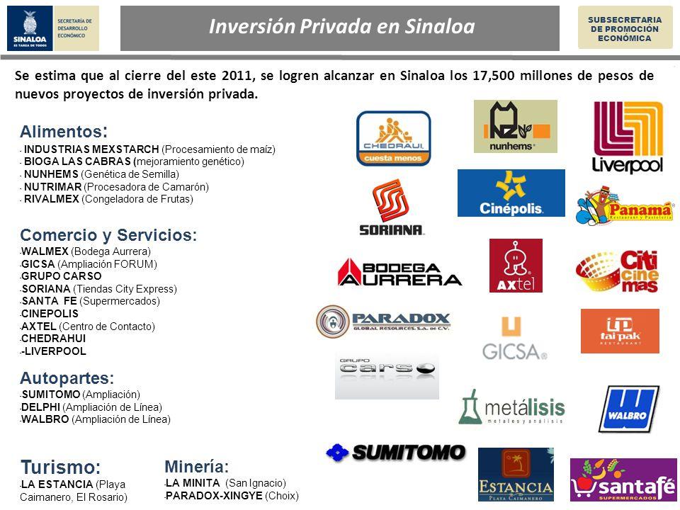 Inversión Privada en Sinaloa SUBSECRETARIA DE PROMOCIÓN ECONÓMICA Autopartes: - SUMITOMO (Ampliación) - DELPHI (Ampliación de Línea) - WALBRO (Ampliación de Línea) Alimentos : - INDUSTRIAS MEXSTARCH (Procesamiento de maíz) - BIOGA LAS CABRAS (mejoramiento genético) - NUNHEMS (Genética de Semilla) - NUTRIMAR (Procesadora de Camarón) - RIVALMEX (Congeladora de Frutas) Comercio y Servicios: - WALMEX (Bodega Aurrera) - GICSA (Ampliación FORUM) - GRUPO CARSO - SORIANA (Tiendas City Express) - SANTA FE (Supermercados) - CINEPOLIS - AXTEL (Centro de Contacto) - CHEDRAHUI - -LIVERPOOL Minería: - LA MINITA (San Ignacio) - PARADOX-XINGYE (Choix) Se estima que al cierre del este 2011, se logren alcanzar en Sinaloa los 17,500 millones de pesos de nuevos proyectos de inversión privada.