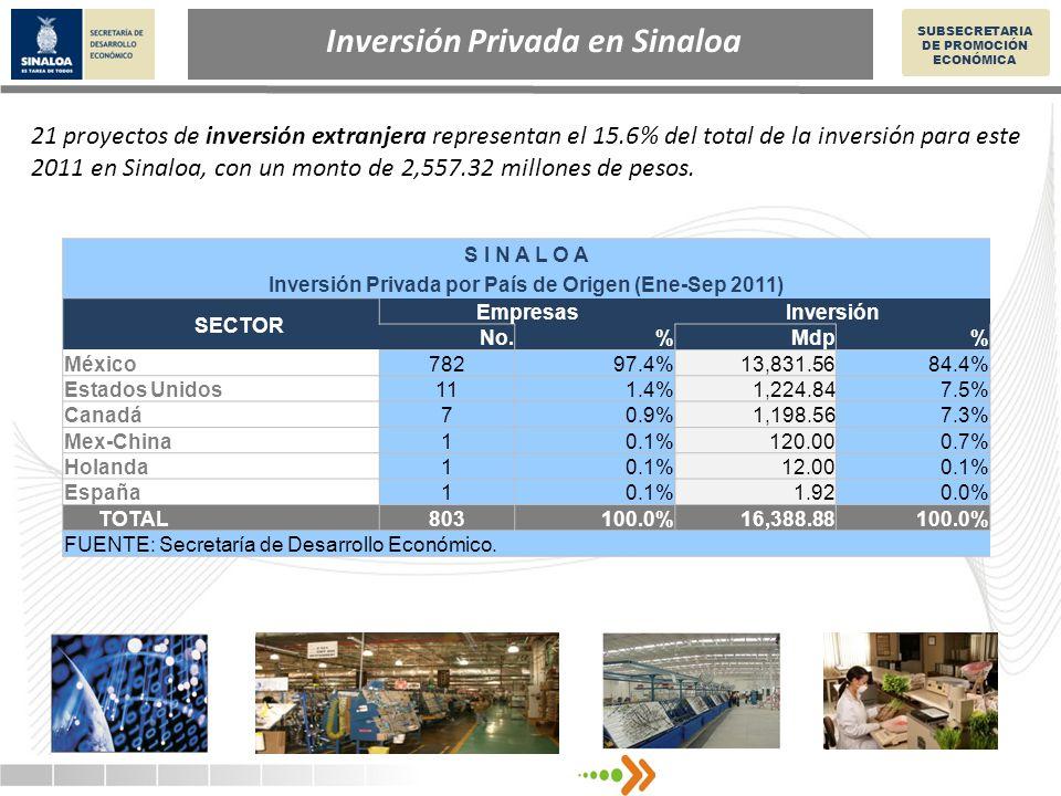 Inversión Privada en Sinaloa SUBSECRETARIA DE PROMOCIÓN ECONÓMICA 21 proyectos de inversión extranjera representan el 15.6% del total de la inversión para este 2011 en Sinaloa, con un monto de 2,557.32 millones de pesos.