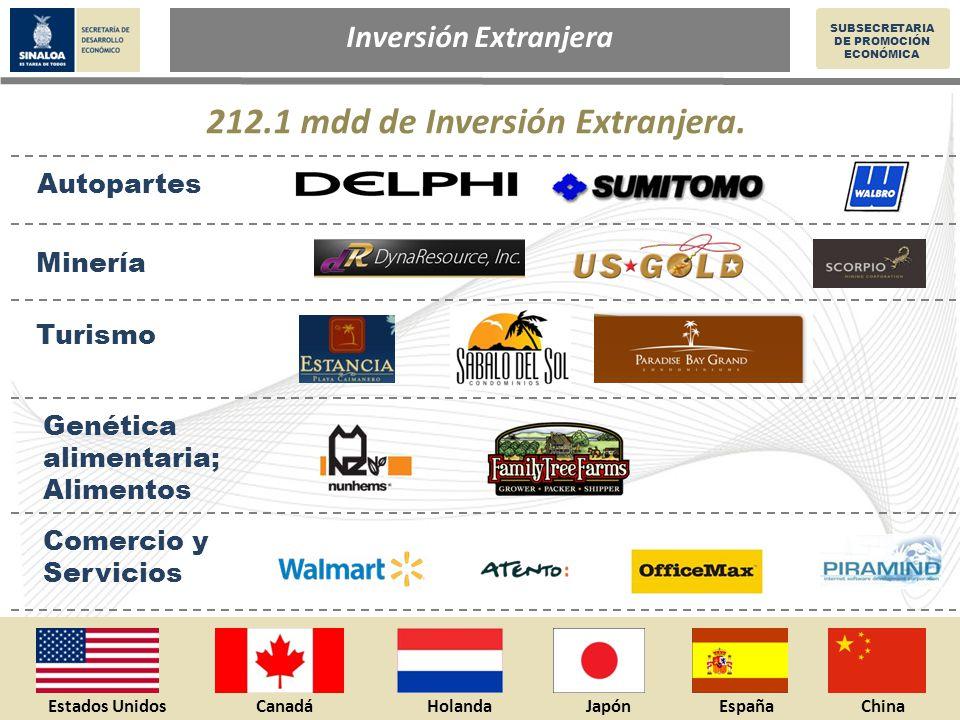 Inversión Privada en Sinaloa SUBSECRETARIA DE PROMOCIÓN ECONÓMICA Inversión Extranjera 212.1 mdd de Inversión Extranjera.