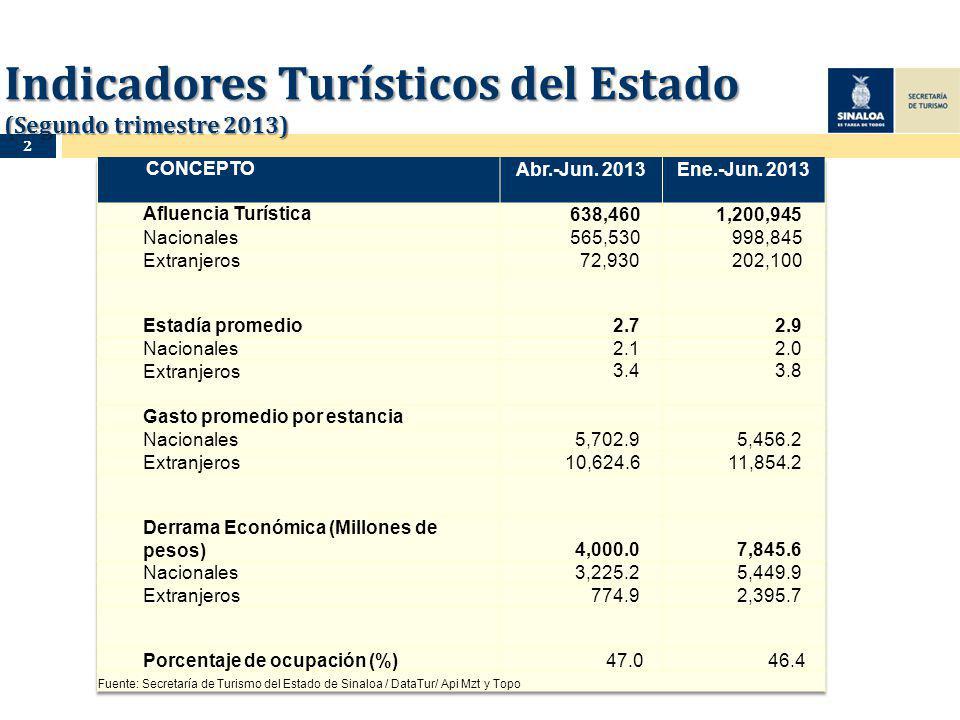 Indicadores Turísticos del Estado (Segundo trimestre 2013) 2
