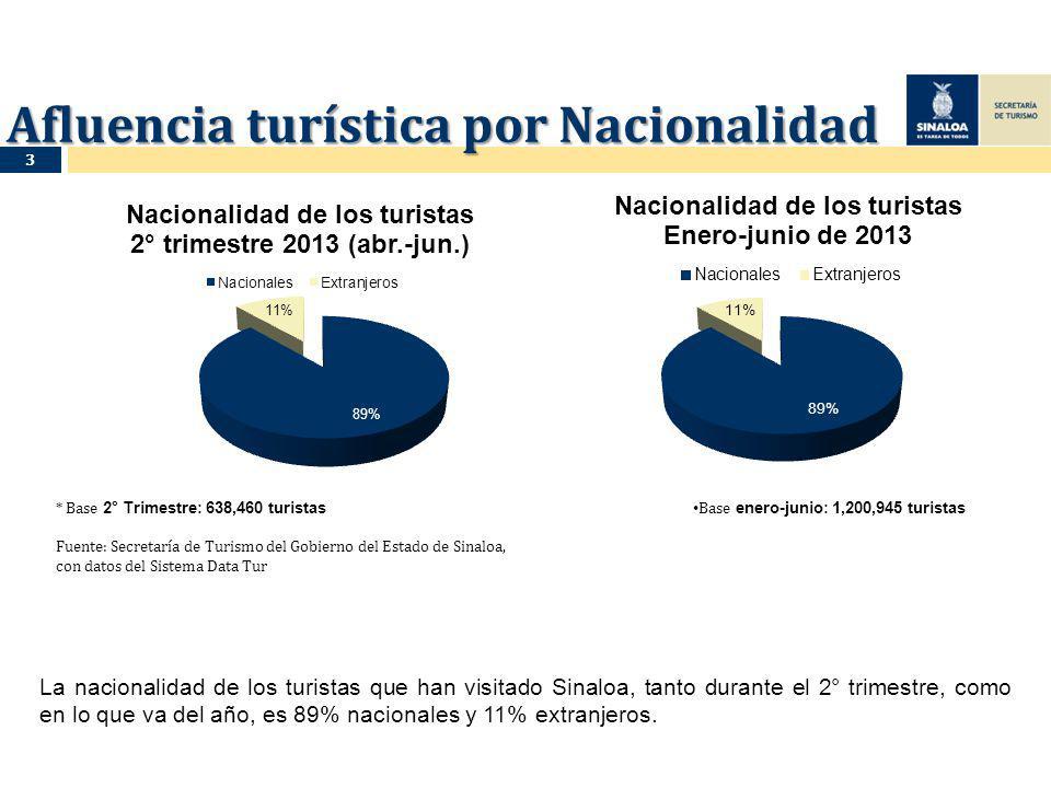 Afluencia turística por Nacionalidad La nacionalidad de los turistas que han visitado Sinaloa, tanto durante el 2° trimestre, como en lo que va del año, es 89% nacionales y 11% extranjeros.