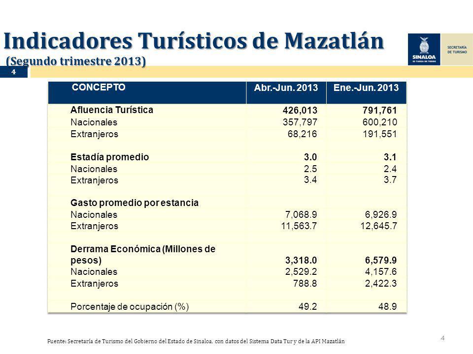 Indicadores Turísticos de Mazatlán (Segundo trimestre 2013) 4 Fuente: Secretaría de Turismo del Gobierno del Estado de Sinaloa, con datos del Sistema Data Tur y de la API Mazatlán 4