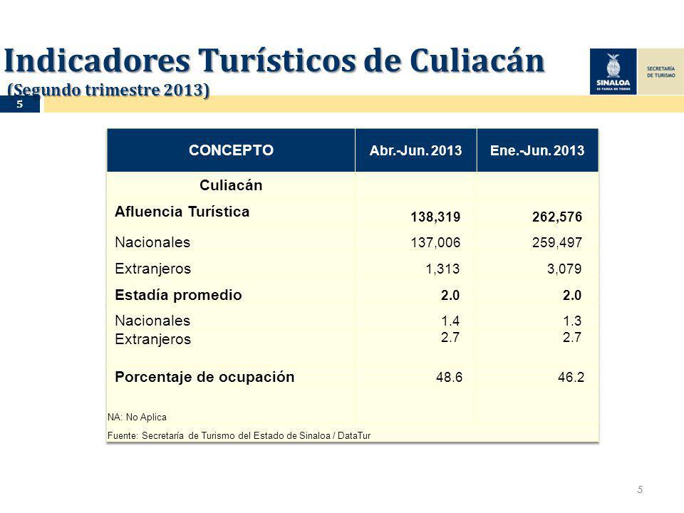Indicadores Turísticos de Culiacán (Segundo trimestre 2013) 5 5