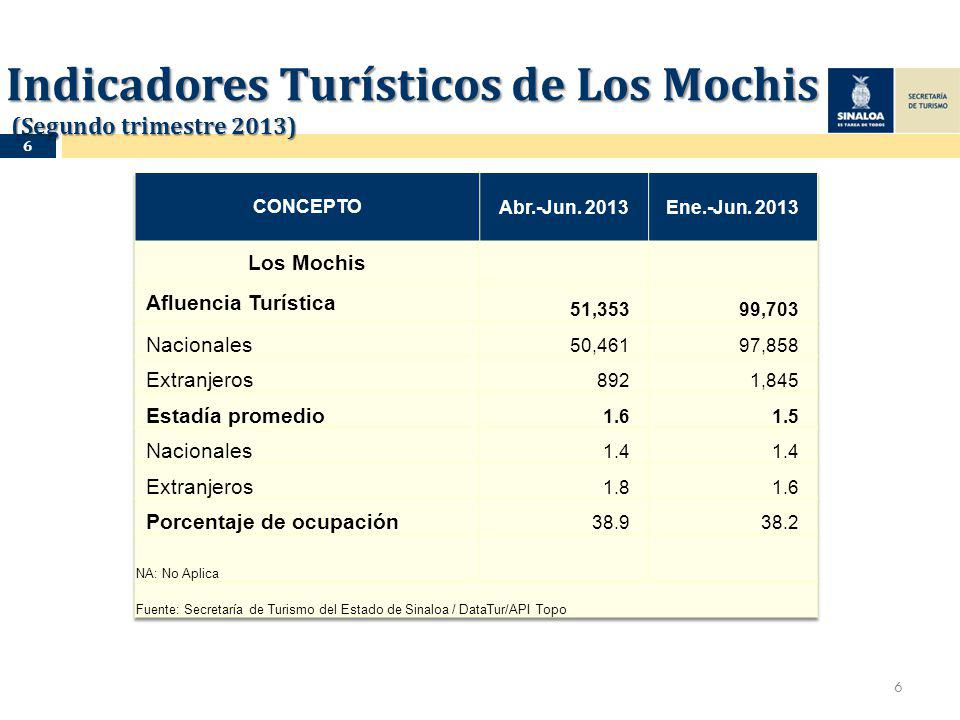 Indicadores Turísticos de Los Mochis (Segundo trimestre 2013) 6 6