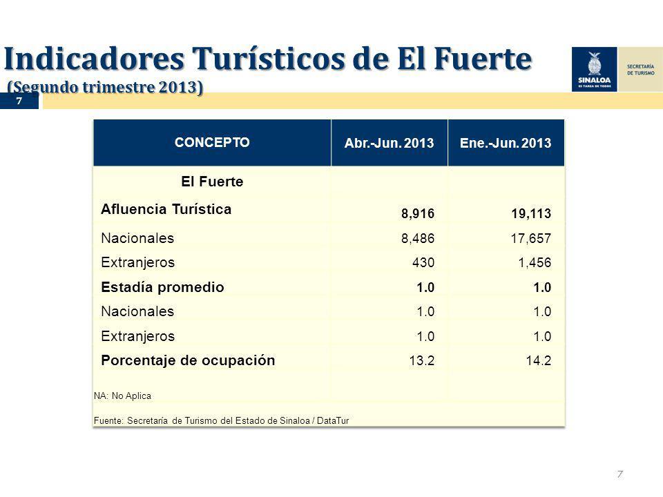 Indicadores Turísticos de El Fuerte (Segundo trimestre 2013) 7 7
