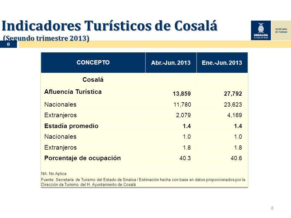 Indicadores Turísticos de Cosalá (Segundo trimestre 2013) 8 8