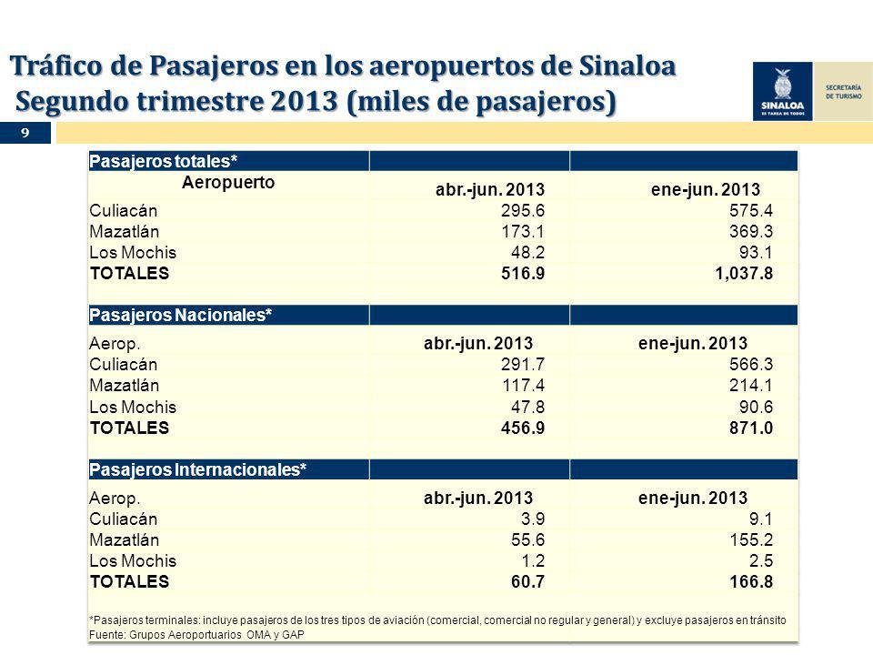 Tráfico de Pasajeros en los aeropuertos de Sinaloa Segundo trimestre 2013 (miles de pasajeros) 9