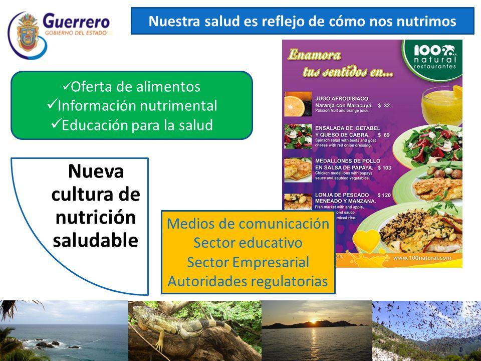 Nuestra salud es reflejo de cómo nos nutrimos Oferta de alimentos Información nutrimental Educación para la salud Medios de comunicación Sector educat