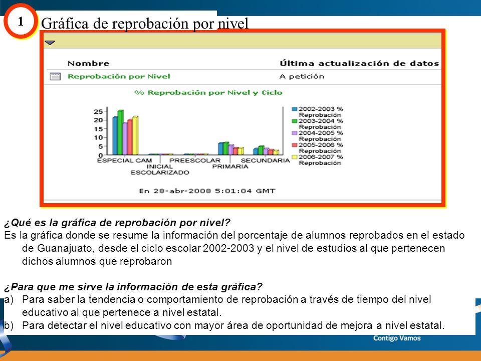 Ciclo escolar y % Reprobación Gráfica de reprobación por nivel 1 1 Título de la gráfica Ciclo escolar Nivel Educativo Fecha y hora de Actualización