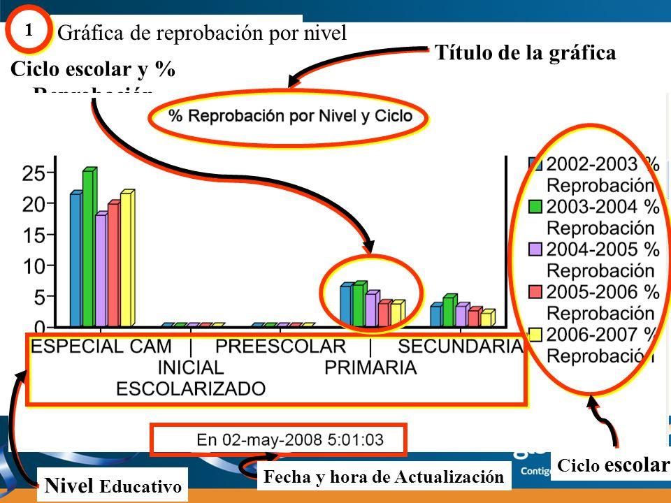 Gráfica de promoción por nivel 2 2 ¿Qué es la gráfica de promoción por nivel.
