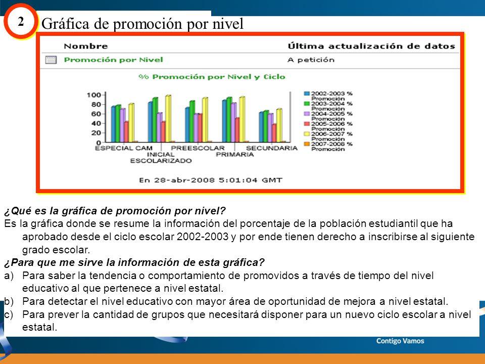 Gráfica de porcentaje de candidatos a atención por nivel 5 5 ¿Qué es la gráfica de porcentaje de candidatos a atención por nivel .