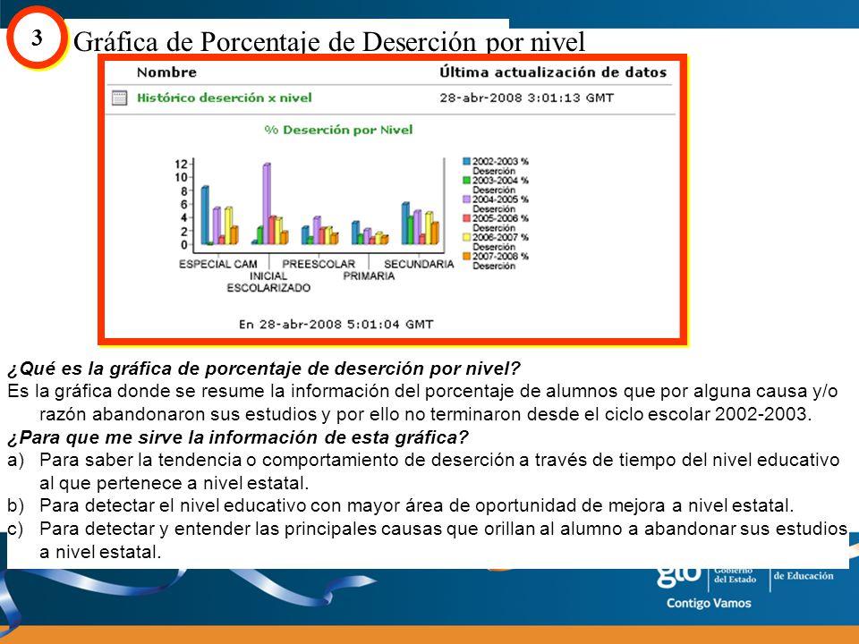 Gráfica de Porcentaje de ocupación por nivel y ciclo 4 4 ¿Qué es la gráfica de porcentaje de ocupación por nivel y ciclo .