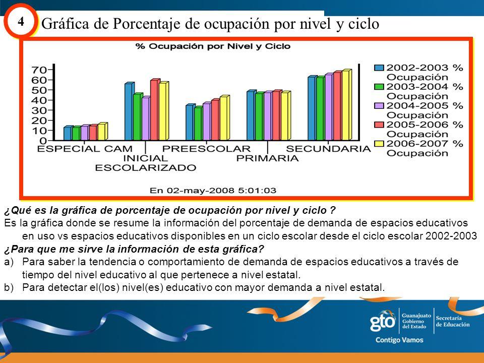 Gráfica de Porcentaje de candidatos a atención por nivel 5 5 Título de la gráfica Ciclo escolar Nivel Educativo Fecha y hora de Actualización Ciclo escolar y % Candidatos a atención