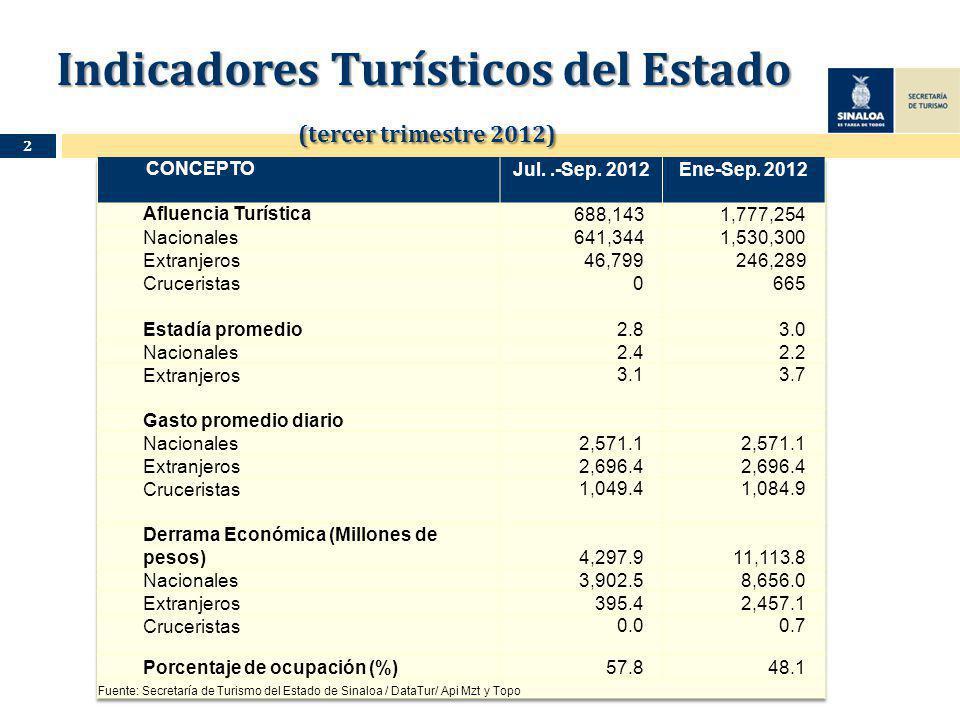Indicadores Turísticos del Estado (tercer trimestre 2012) Indicadores Turísticos del Estado (tercer trimestre 2012) 2