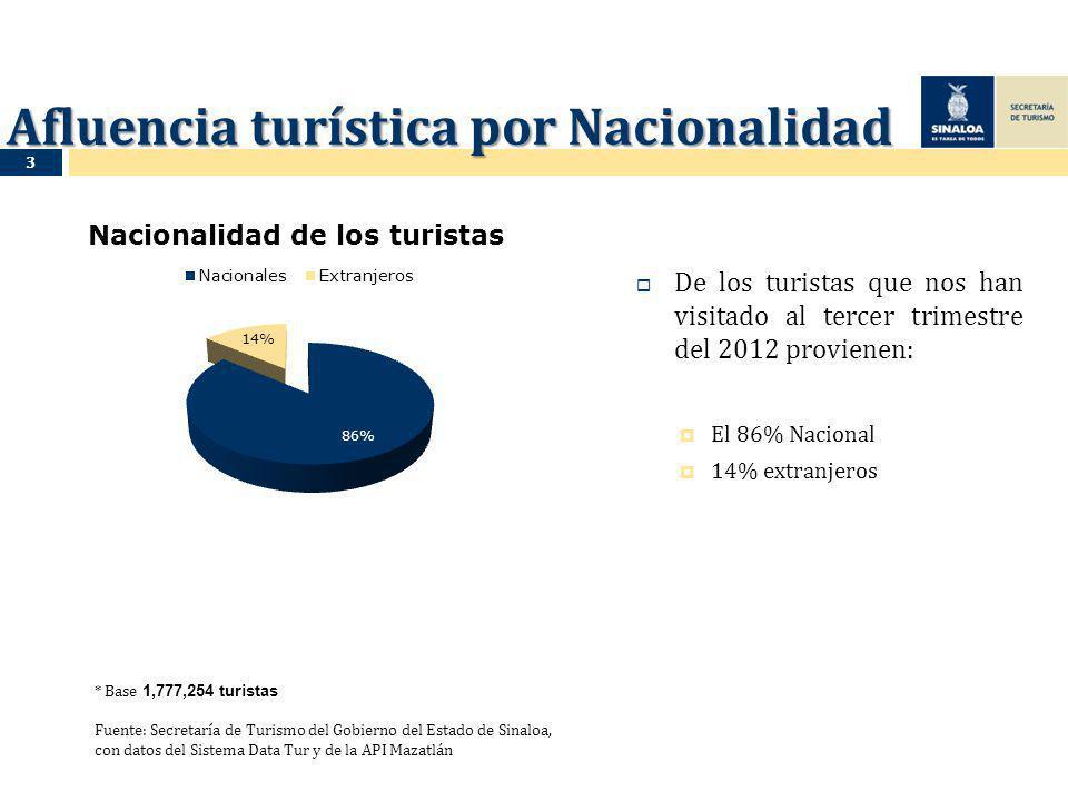 Afluencia turística por Nacionalidad De los turistas que nos han visitado al tercer trimestre del 2012 provienen: El 86% Nacional 14% extranjeros * Base 1,777,254 turistas Fuente: Secretaría de Turismo del Gobierno del Estado de Sinaloa, con datos del Sistema Data Tur y de la API Mazatlán 3