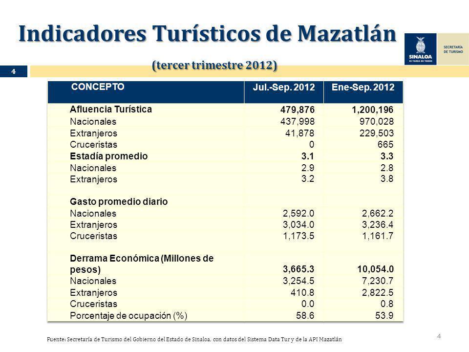 Indicadores Turísticos de Mazatlán (tercer trimestre 2012) Indicadores Turísticos de Mazatlán (tercer trimestre 2012) 4 Fuente: Secretaría de Turismo del Gobierno del Estado de Sinaloa, con datos del Sistema Data Tur y de la API Mazatlán 4