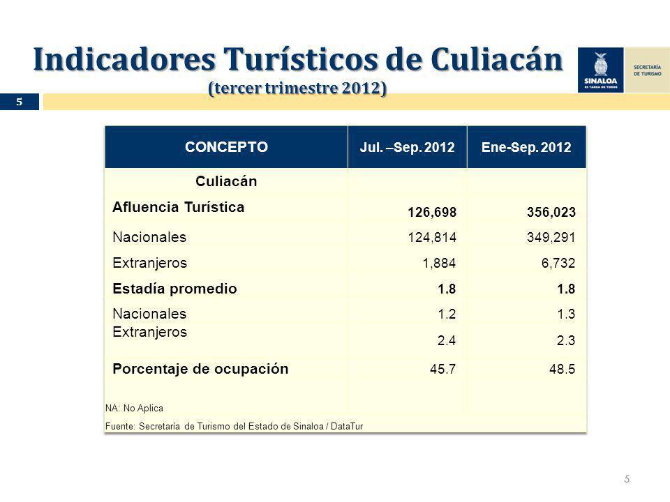 Indicadores Turísticos de Culiacán (tercer trimestre 2012) Indicadores Turísticos de Culiacán (tercer trimestre 2012) 5 5