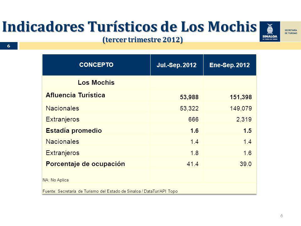 Indicadores Turísticos de Los Mochis (tercer trimestre 2012) 6 6