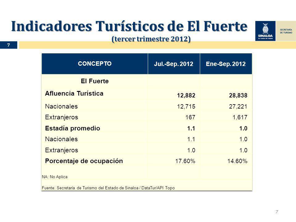 Indicadores Turísticos de El Fuerte (tercer trimestre 2012) Indicadores Turísticos de El Fuerte (tercer trimestre 2012) 7 7