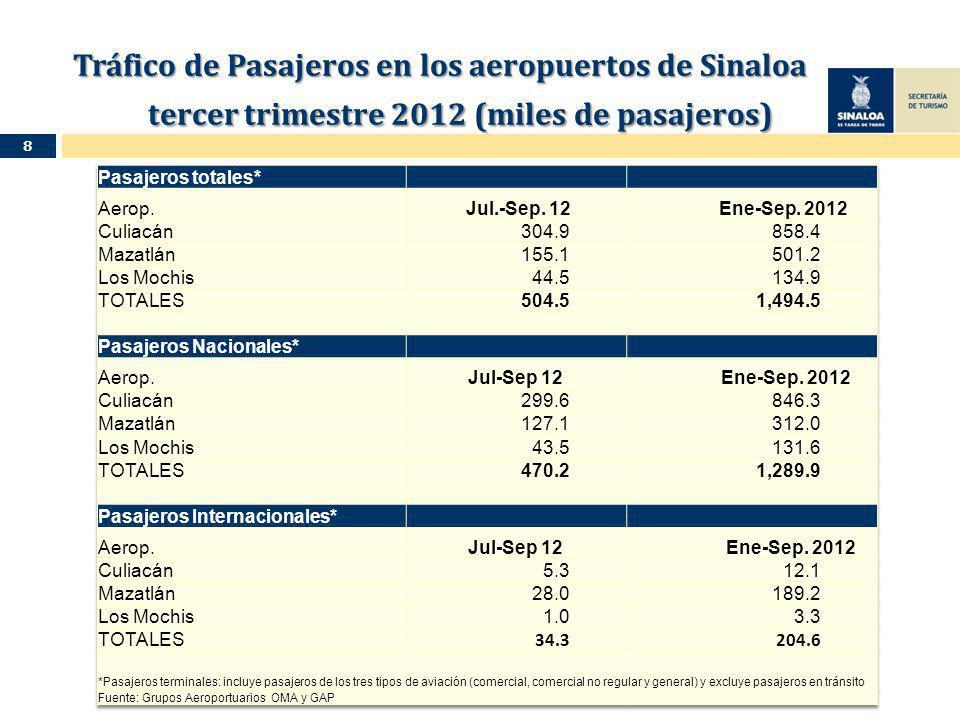 Tráfico de Pasajeros en los aeropuertos de Sinaloa tercer trimestre 2012 (miles de pasajeros) Tráfico de Pasajeros en los aeropuertos de Sinaloa tercer trimestre 2012 (miles de pasajeros) 8