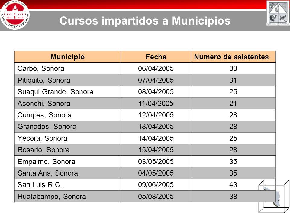 Cursos impartidos a Municipios MunicipioFechaNúmero de asistentes Carbó, Sonora06/04/200533 Pitiquito, Sonora07/04/200531 Suaqui Grande, Sonora08/04/200525 Aconchi, Sonora11/04/200521 Cumpas, Sonora12/04/200528 Granados, Sonora13/04/200528 Yécora, Sonora14/04/200525 Rosario, Sonora15/04/200528 Empalme, Sonora03/05/200535 Santa Ana, Sonora04/05/200535 San Luis R.C.,09/06/200543 Huatabampo, Sonora05/08/200538
