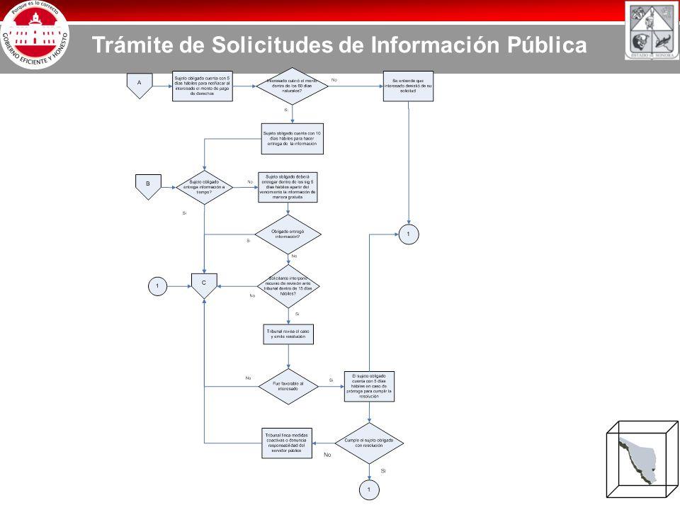 Trámite de Solicitudes de Información Pública