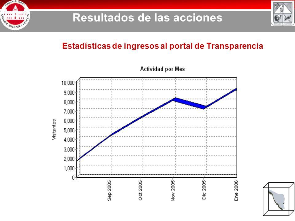 Resultados de las acciones Estadísticas de ingresos al portal de Transparencia