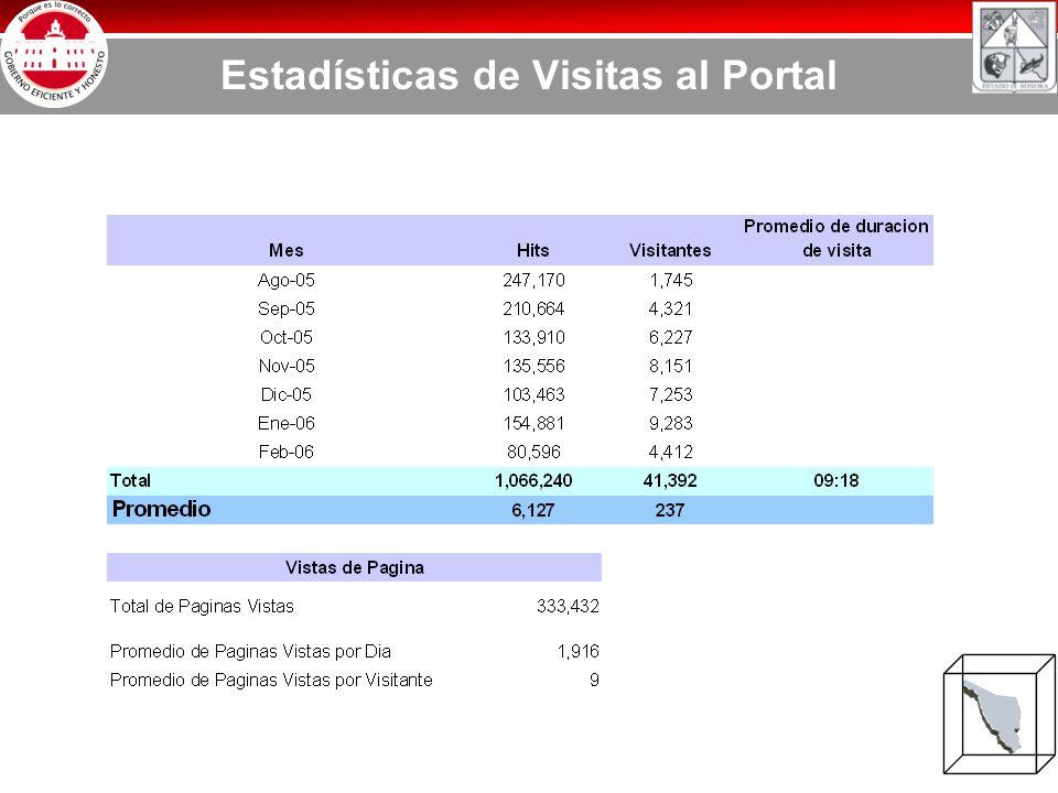 Estadísticas de Visitas al Portal