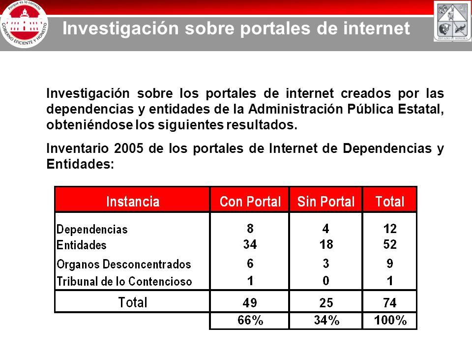 Investigación sobre portales de internet Investigación sobre los portales de internet creados por las dependencias y entidades de la Administración Pública Estatal, obteniéndose los siguientes resultados.