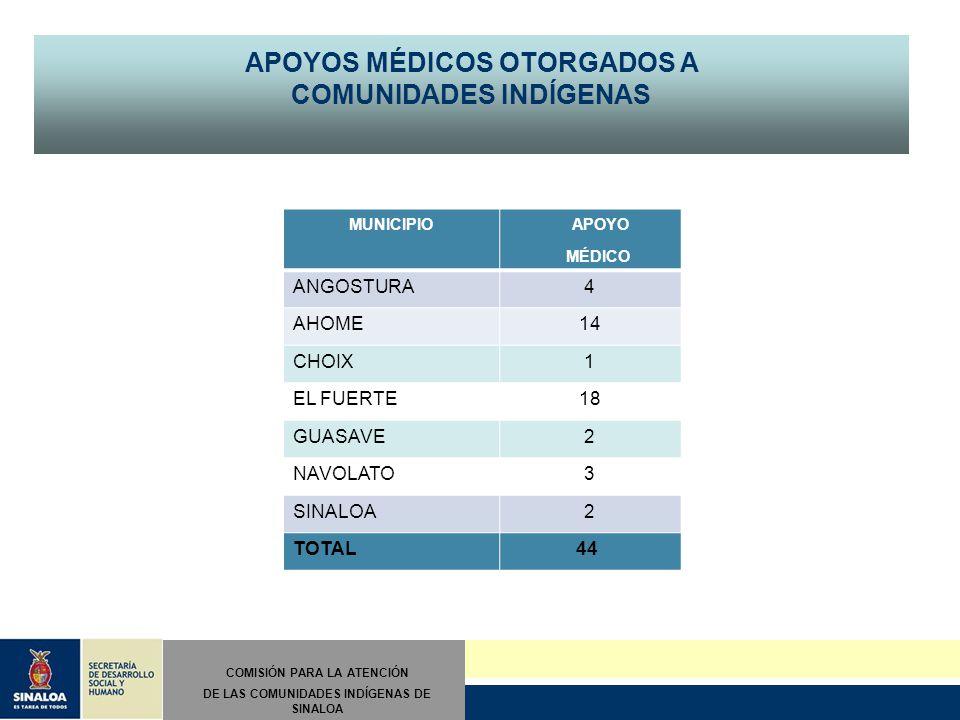 II INFORME TRIMESTRAL Abril/mayo/junio COMISIÓN PARA LA ATENCIÓN DE LAS COMUNIDADES INDÍGENAS DE SINALOA MUNICIPIO APOYO MÉDICO ANGOSTURA4 AHOME14 CHOIX1 EL FUERTE18 GUASAVE2 NAVOLATO3 SINALOA2 TOTAL 44 APOYOS MÉDICOS OTORGADOS A COMUNIDADES INDÍGENAS