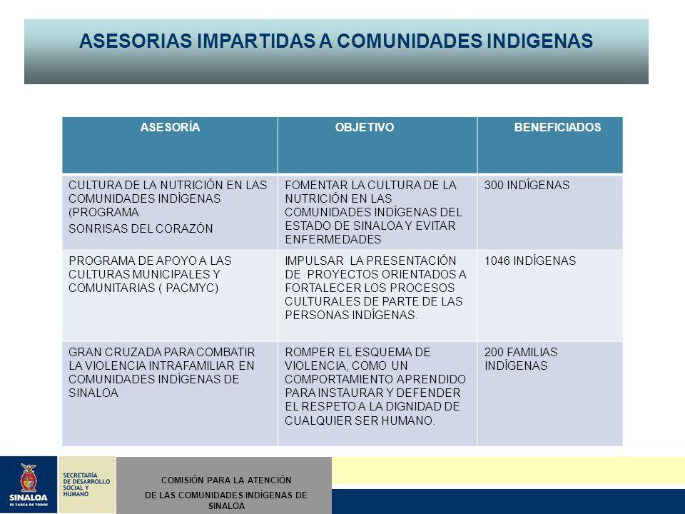 COMISIÓN PARA LA ATENCIÓN DE LAS COMUNIDADES INDÍGENAS DE SINALOA ASESORIAS IMPARTIDAS A COMUNIDADES INDIGENAS ASESORÍA OBJETIVO BENEFICIADOS CULTURA DE LA NUTRICIÓN EN LAS COMUNIDADES INDÍGENAS (PROGRAMA SONRISAS DEL CORAZÓN FOMENTAR LA CULTURA DE LA NUTRICIÓN EN LAS COMUNIDADES INDÍGENAS DEL ESTADO DE SINALOA Y EVITAR ENFERMEDADES 300 INDÍGENAS PROGRAMA DE APOYO A LAS CULTURAS MUNICIPALES Y COMUNITARIAS ( PACMYC) IMPULSAR LA PRESENTACIÓN DE PROYECTOS ORIENTADOS A FORTALECER LOS PROCESOS CULTURALES DE PARTE DE LAS PERSONAS INDÍGENAS.
