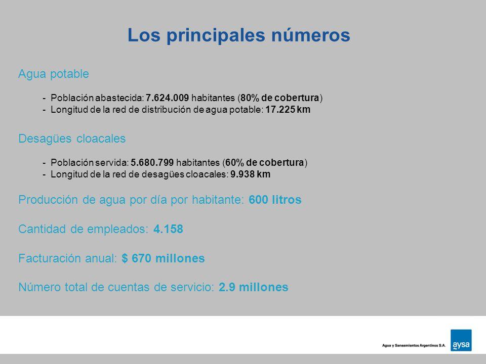 Los principales números Agua potable - Población abastecida: 7.624.009 habitantes (80% de cobertura) - Longitud de la red de distribución de agua pota