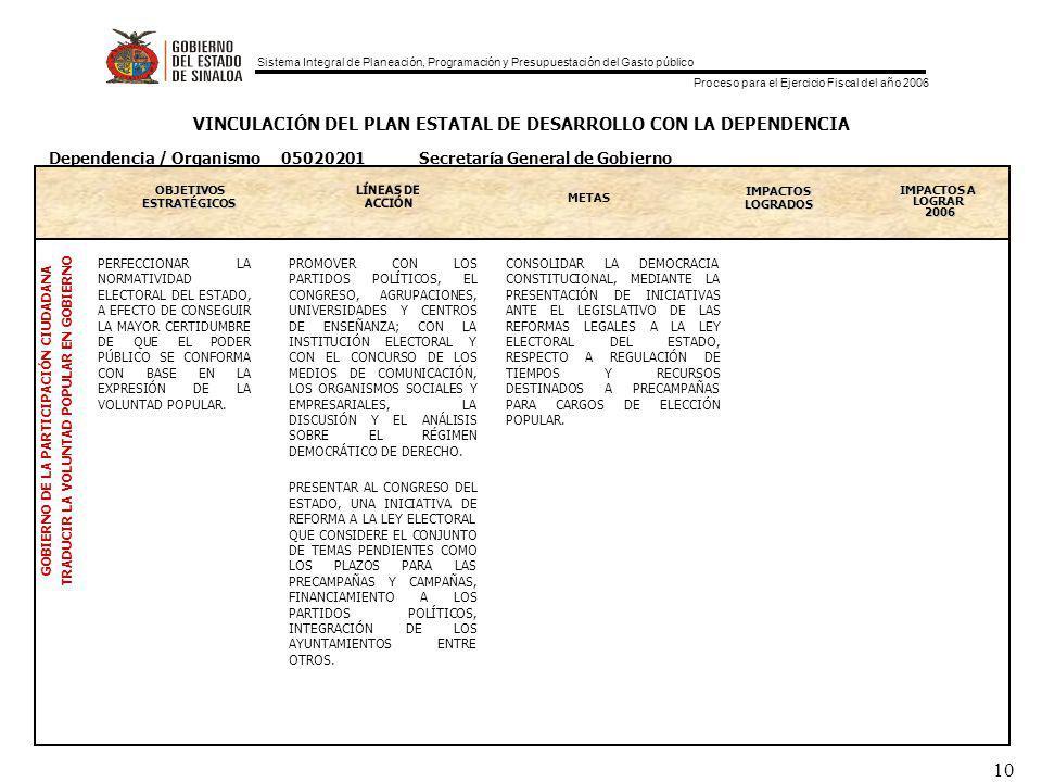 Sistema Integral de Planeación, Programación y Presupuestación del Gasto público Proceso para el Ejercicio Fiscal del año 2006 10 VINCULACIÓN DEL PLAN ESTATAL DE DESARROLLO CON LA DEPENDENCIA OBJETIVOS ESTRATEGICOS ESTRATÉGICOS METAS IMPACTOS LOGRADOS IMPACTOS A LOGRAR 2006 GOBIERNO DE LA PARTICIPACIÓN CIUDADANA TRADUCIR LA VOLUNTAD POPULAR EN GOBIERNO Dependencia / Organismo 05020201 Secretaría General de Gobierno PERFECCIONAR LA NORMATIVIDAD ELECTORAL DEL ESTADO, A EFECTO DE CONSEGUIR LA MAYOR CERTIDUMBRE DE QUE EL PODER PÚBLICO SE CONFORMA CON BASE EN LA EXPRESIÓN DE LA VOLUNTAD POPULAR.
