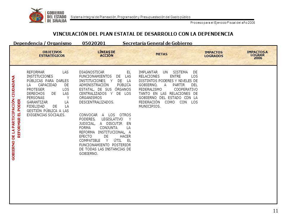Sistema Integral de Planeación, Programación y Presupuestación del Gasto público Proceso para el Ejercicio Fiscal del año 2006 11 VINCULACIÓN DEL PLAN ESTATAL DE DESARROLLO CON LA DEPENDENCIA OBJETIVOS ESTRATEGICOS ESTRATÉGICOS METAS IMPACTOS LOGRADOS IMPACTOS A LOGRAR 2006 GOBIERNO DE LA PARTICIPACIÓN CIUDADANA REFORMAR EL PODER Dependencia / Organismo 05020201 Secretaría General de Gobierno REFORMAR LAS INSTITUCIONES PÚBLICAS PARA DARLES LA CAPACIDAD DE PROTEGER LOS DERECHOS DE LAS PERSONAS Y GARANTIZAR LA FIDELIDAD DE LA GESTIÓN PÚBLICA A LAS EXIGENCIAS SOCIALES.