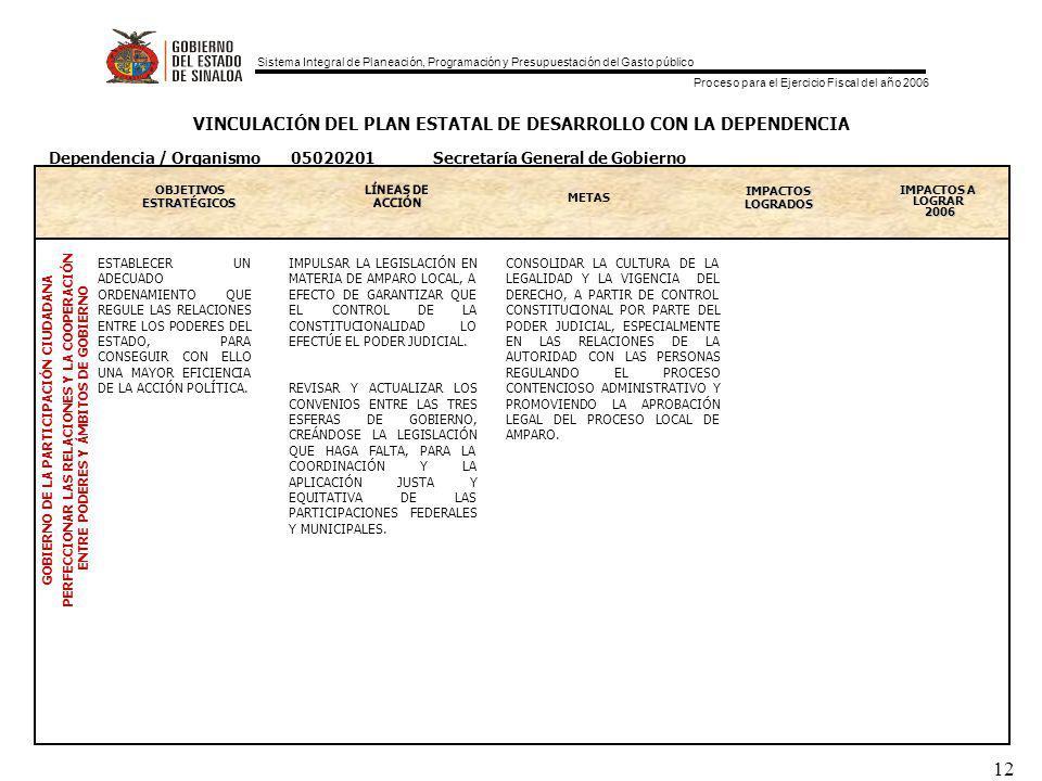 Sistema Integral de Planeación, Programación y Presupuestación del Gasto público Proceso para el Ejercicio Fiscal del año 2006 12 VINCULACIÓN DEL PLAN ESTATAL DE DESARROLLO CON LA DEPENDENCIA OBJETIVOS ESTRATEGICOS ESTRATÉGICOS METAS IMPACTOS LOGRADOS IMPACTOS A LOGRAR 2006 GOBIERNO DE LA PARTICIPACIÓN CIUDADANA PERFECCIONAR LAS RELACIONES Y LA COOPERACIÓN ENTRE PODERES Y ÁMBITOS DE GOBIERNO Dependencia / Organismo 05020201 Secretaría General de Gobierno ESTABLECER UN ADECUADO ORDENAMIENTO QUE REGULE LAS RELACIONES ENTRE LOS PODERES DEL ESTADO, PARA CONSEGUIR CON ELLO UNA MAYOR EFICIENCIA DE LA ACCIÓN POLÍTICA.