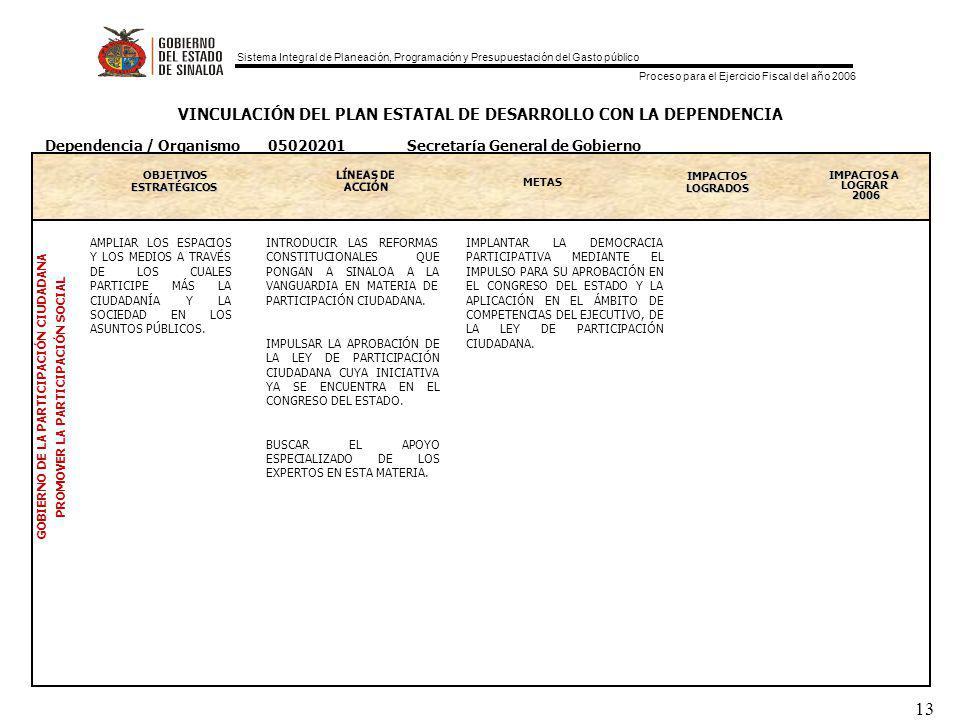 Sistema Integral de Planeación, Programación y Presupuestación del Gasto público Proceso para el Ejercicio Fiscal del año 2006 13 VINCULACIÓN DEL PLAN ESTATAL DE DESARROLLO CON LA DEPENDENCIA OBJETIVOS ESTRATEGICOS ESTRATÉGICOS METAS IMPACTOS LOGRADOS IMPACTOS A LOGRAR 2006 GOBIERNO DE LA PARTICIPACIÓN CIUDADANA PROMOVER LA PARTICIPACIÓN SOCIAL Dependencia / Organismo 05020201 Secretaría General de Gobierno AMPLIAR LOS ESPACIOS Y LOS MEDIOS A TRAVÉS DE LOS CUALES PARTICIPE MÁS LA CIUDADANÍA Y LA SOCIEDAD EN LOS ASUNTOS PÚBLICOS.