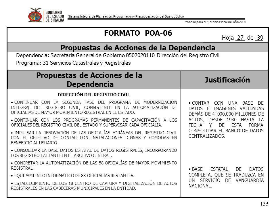 Sistema Integral de Planeación, Programación y Presupuestación del Gasto público Proceso para el Ejercicio Fiscal del año 2006 135 Propuestas de Acciones de la Dependencia Justificación FORMATO POA-06 Propuestas de Acciones de la Dependencia Dependencia: Secretaría General de Gobierno 0502020110 Dirección del Registro Civil Programa: 31 Servicios Catastrales y Registrales Hoja 27 de 39 DIRECCIÓN DEL REGISTRO CIVIL CONTINUAR CON LA SEGUNDA FASE DEL PROGRAMA DE MODERNIZACIÓN INTEGRAL DEL REGISTRO CIVIL, CONSISTENTE EN LA AUTOMATIZACIÓN DE OFICIALÍAS DE MAYOR MOVIMIENTO REGISTRAL EN EL ESTADO.
