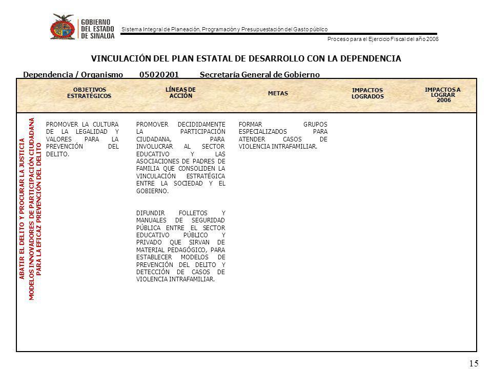 Sistema Integral de Planeación, Programación y Presupuestación del Gasto público Proceso para el Ejercicio Fiscal del año 2006 15 VINCULACIÓN DEL PLAN ESTATAL DE DESARROLLO CON LA DEPENDENCIA OBJETIVOS ESTRATEGICOS ESTRATÉGICOS METAS IMPACTOS LOGRADOS IMPACTOS A LOGRAR 2006 ABATIR EL DELITO Y PROCURAR LA JUSTICIA MODELOS INNOVADORES DE PARTICIPACIÓN CIUDADANA PARA LA EFICAZ PREVENCIÓN DEL DELITO Dependencia / Organismo 05020201 Secretaría General de Gobierno PROMOVER LA CULTURA DE LA LEGALIDAD Y VALORES PARA LA PREVENCIÓN DEL DELITO.